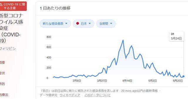 日本のコロナ感染者情報
